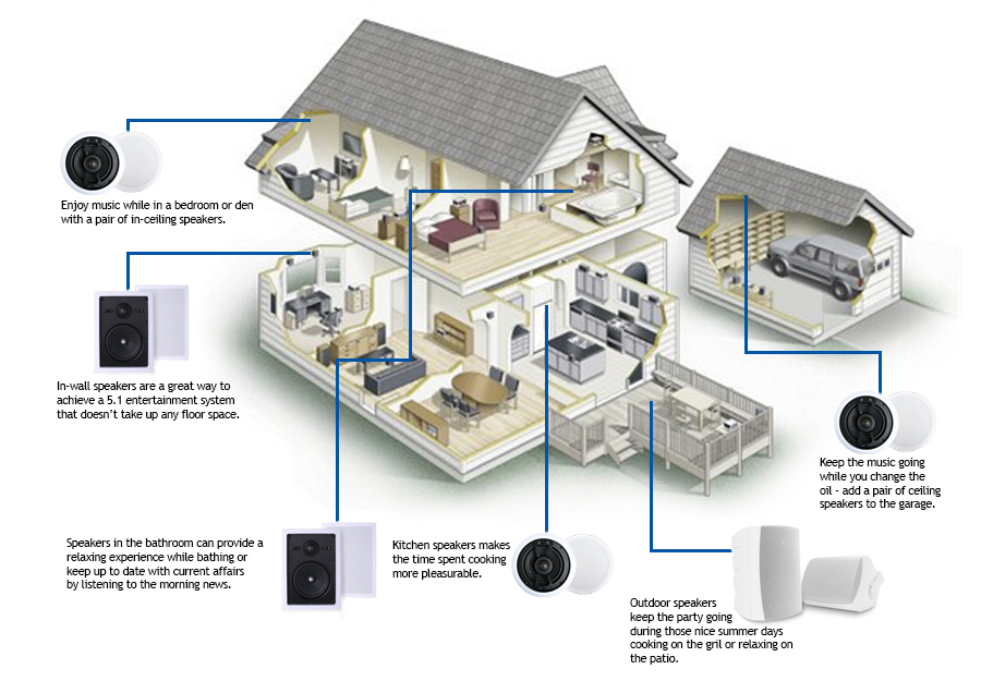 Whole Home Audio - Digital Realm Audio Video